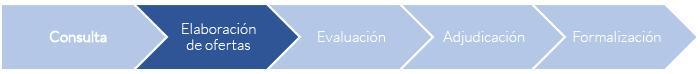 03-Proceso de Licitación Electrónica 2-elaboracion-de-ofertas