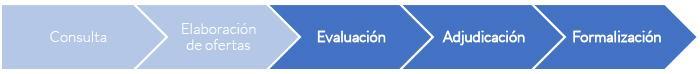 11-Proceso de Licitación Electrónica 3-evaluación, 4-adjudicación, 5-formalización