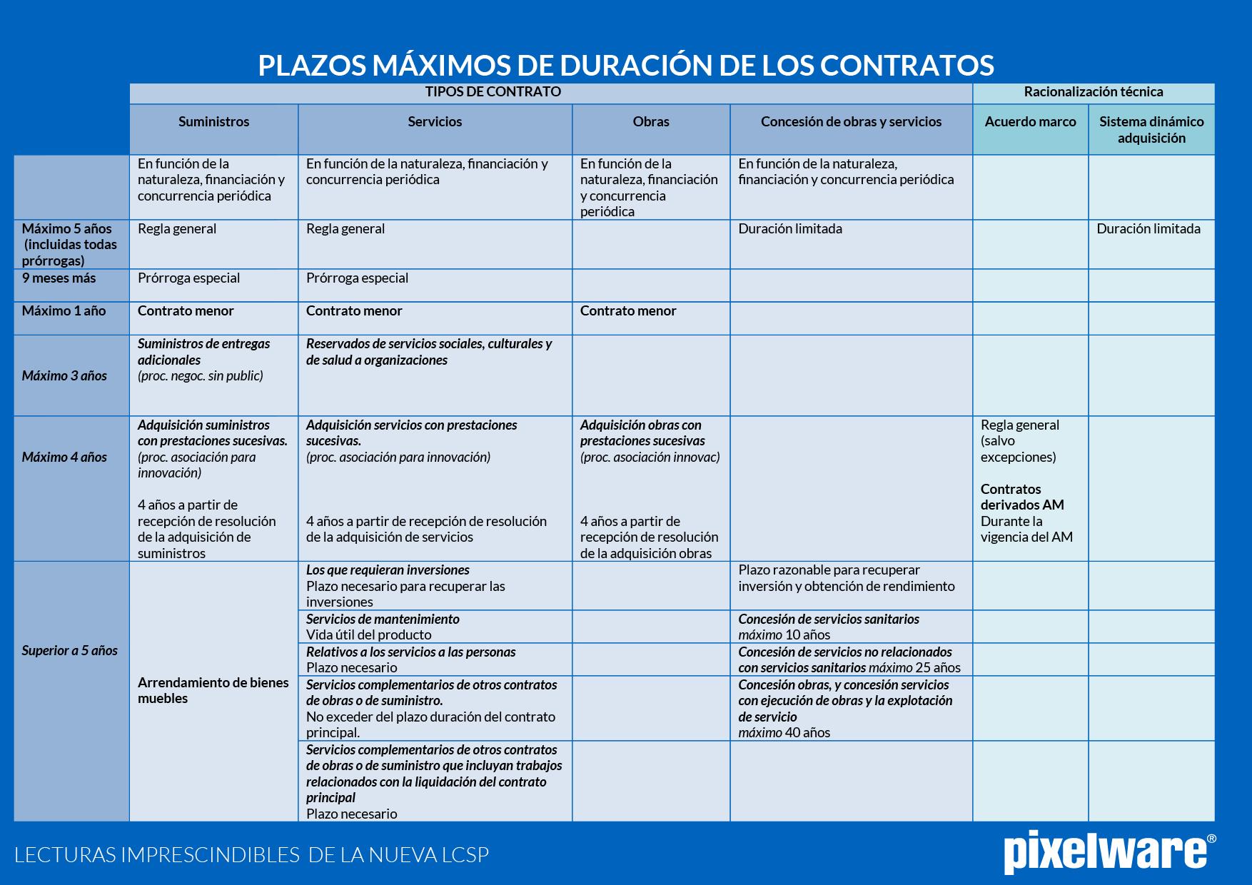 Esquemas De La Nueva Ley 9 2017 Lcsp Contrato De Obras